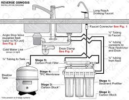Reverse Osmosis Filter Layout, Water Engineers, Water Filtration in Ipswich, Suffolk